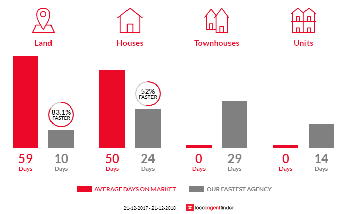 Average time to sell property in Lysterfield, VIC 3156