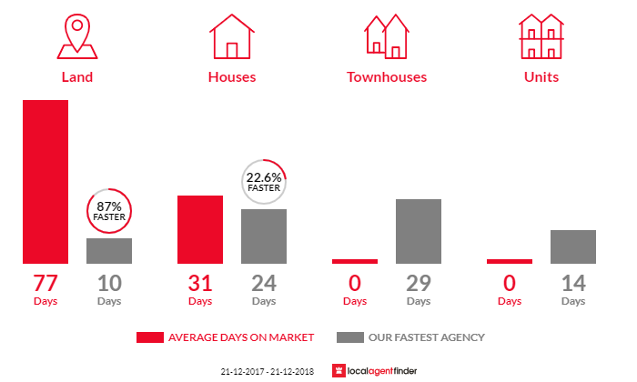 Average time to sell property in Lysterfield South, VIC 3156