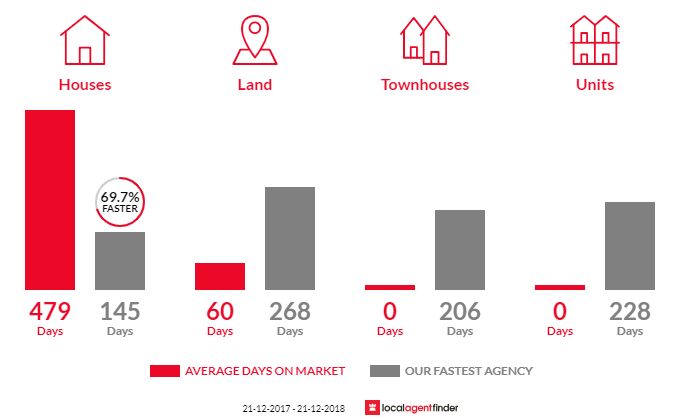 Average time to sell property in Macarthur, VIC 3286