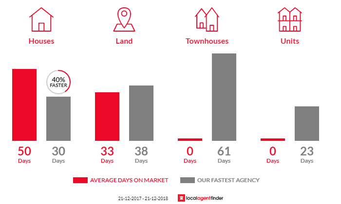 Average time to sell property in Macclesfield, VIC 3782