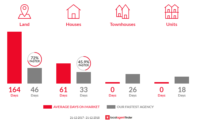 Average time to sell property in Macedon, VIC 3440