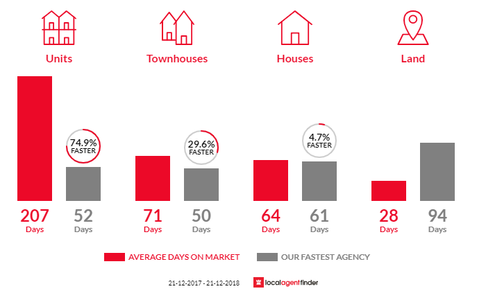 Average time to sell property in Mackay, QLD 4740