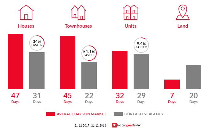 Average time to sell property in Macleod, VIC 3085