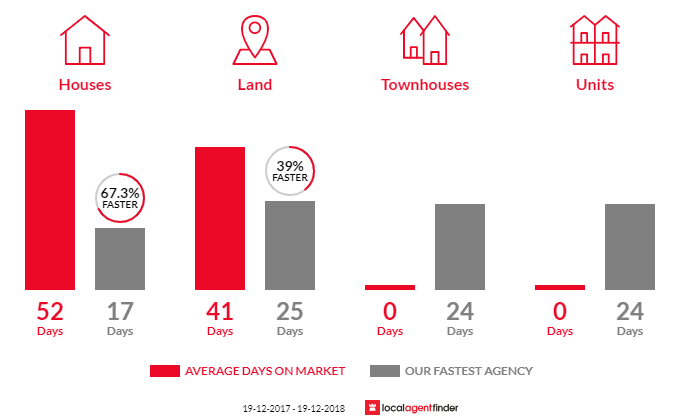 Average time to sell property in Macmasters Beach, NSW 2251