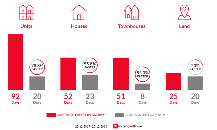 Average time to sell property in Macquarie Fields, NSW 2564
