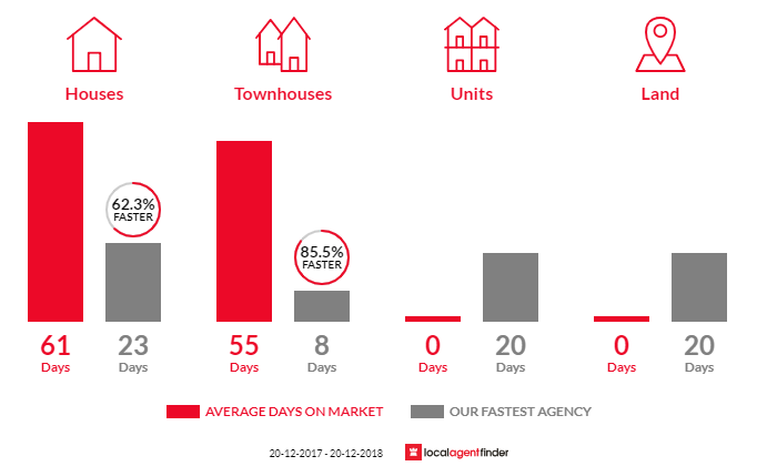Average time to sell property in Macquarie Links, NSW 2565