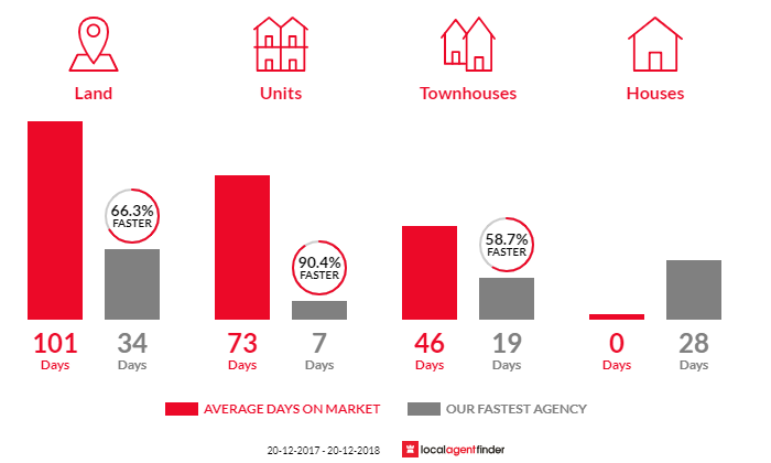 Average time to sell property in Macquarie Park, NSW 2113
