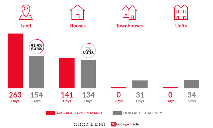 Average time to sell property in Macs Cove, VIC 3723