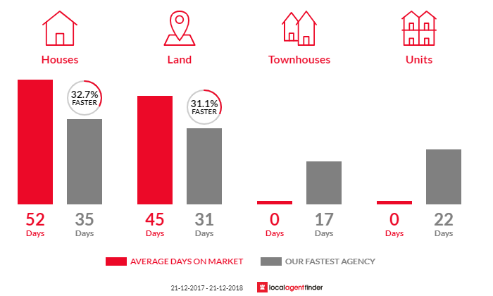Average time to sell property in Maddingley, VIC 3340