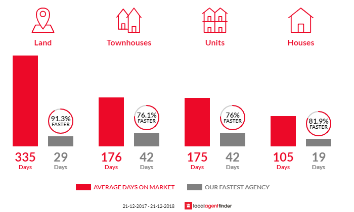 Average time to sell property in Maddington, WA 6109