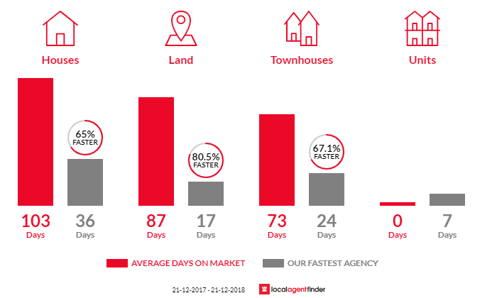 Average time to sell property in Madeley, WA 6065