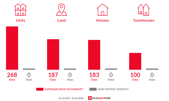 Average time to sell property in Maffra, VIC 3860