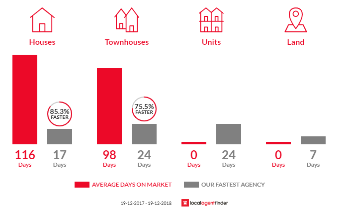 Average time to sell property in Magenta, NSW 2261