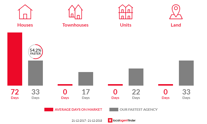 Average time to sell property in Magpie, VIC 3352