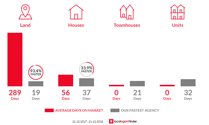 Average time to sell property in Magra, TAS 7140