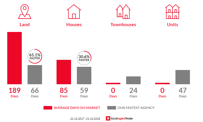 Average time to sell property in Maiden Gully, VIC 3551