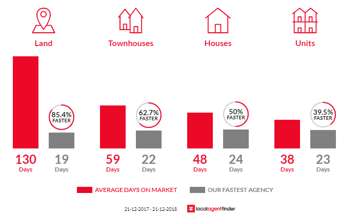 Average time to sell property in Maidstone, VIC 3012