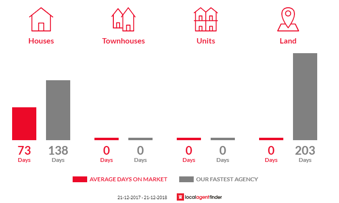 Average time to sell property in Mailors Flat, VIC 3275
