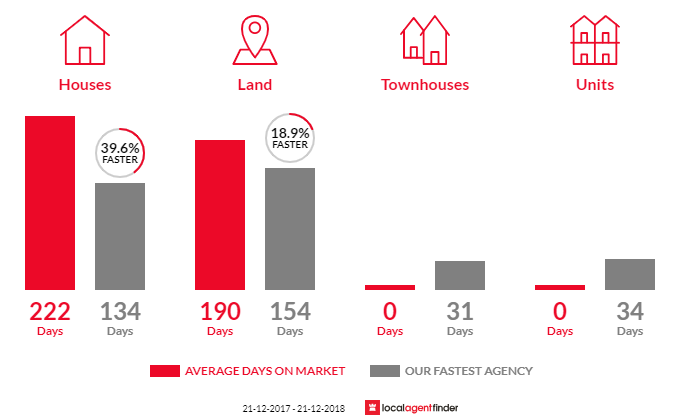Average time to sell property in Maindample, VIC 3723