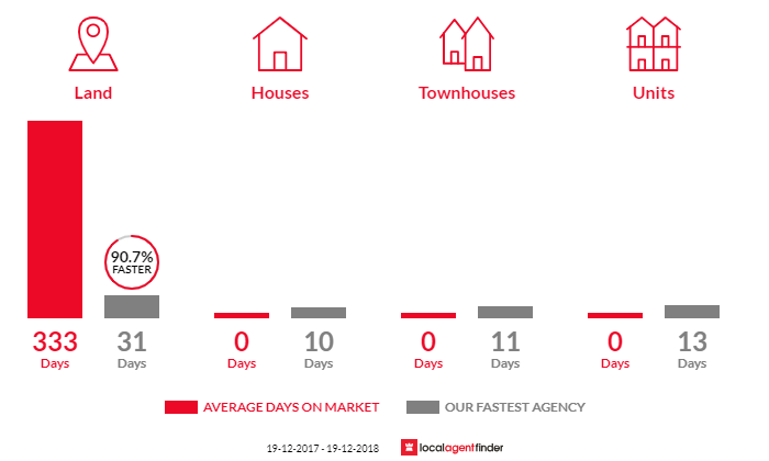 Average time to sell property in Maitland Vale, NSW 2320