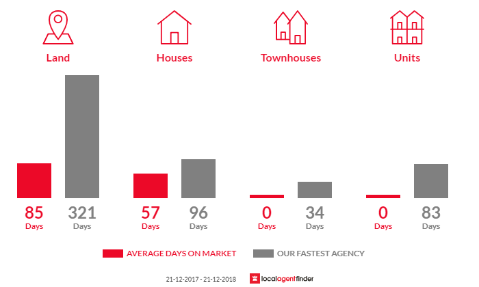 Average time to sell property in Majorca, VIC 3465