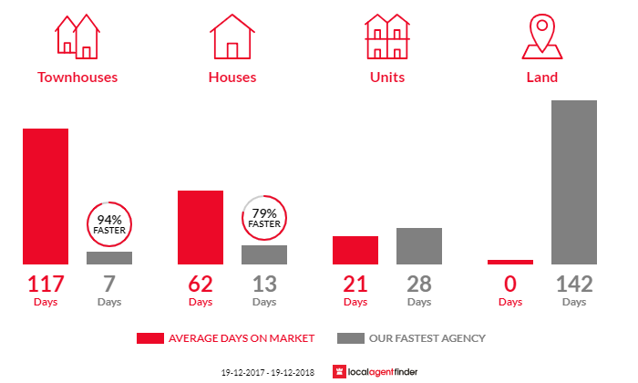 Average time to sell property in Malabar, NSW 2036