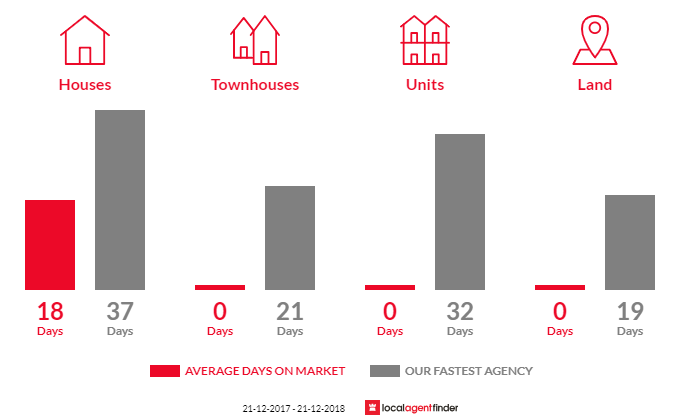 Average time to sell property in Malbina, TAS 7140