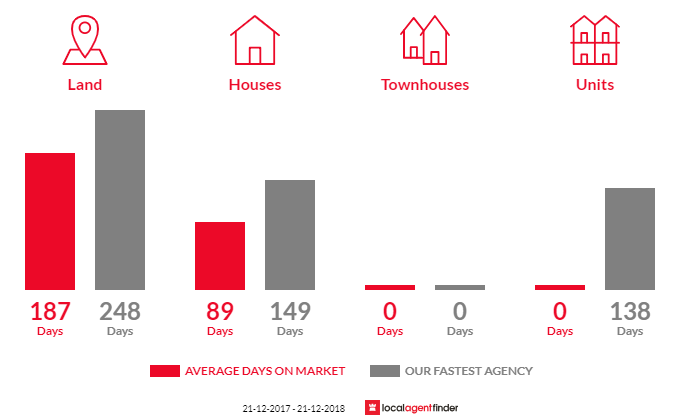 Average time to sell property in Maldon, VIC 3463