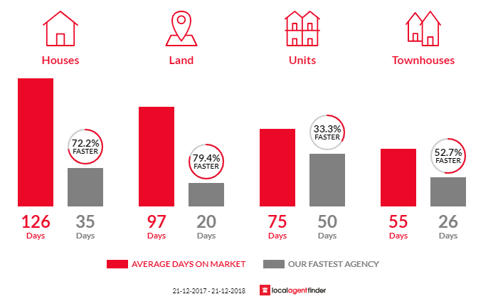 Average time to sell property in Maleny, QLD 4552