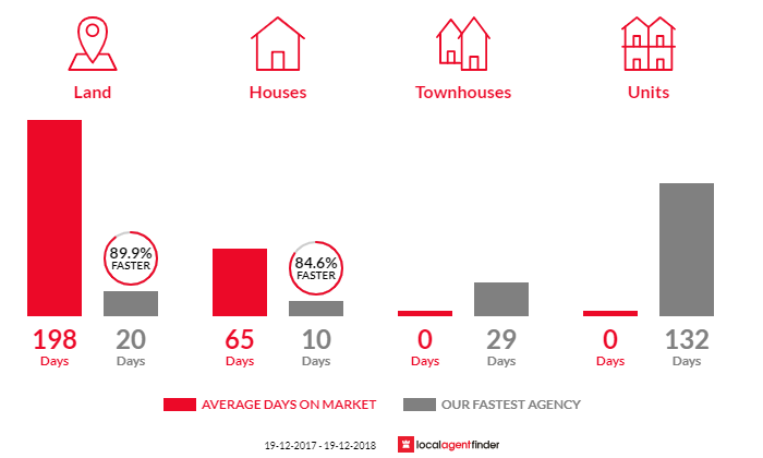 Average time to sell property in Mallabula, NSW 2319