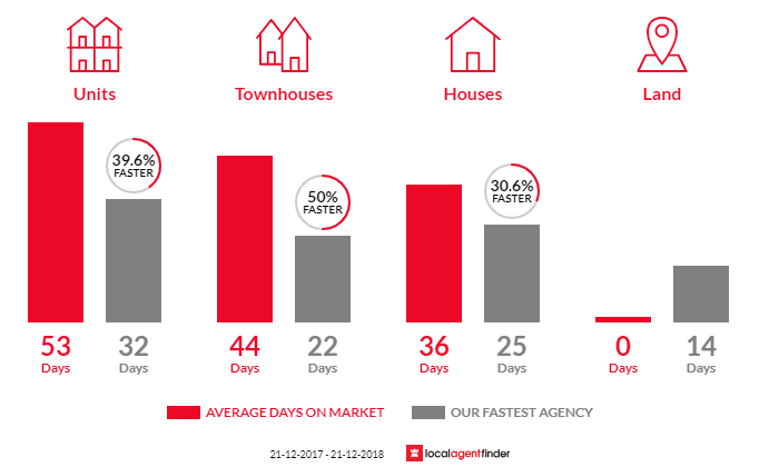 Average time to sell property in Malvern, VIC 3144