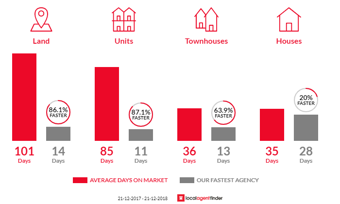 Average time to sell property in Malvern East, VIC 3145