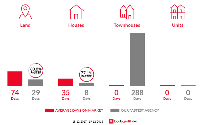 Average time to sell property in Manar, NSW 2622