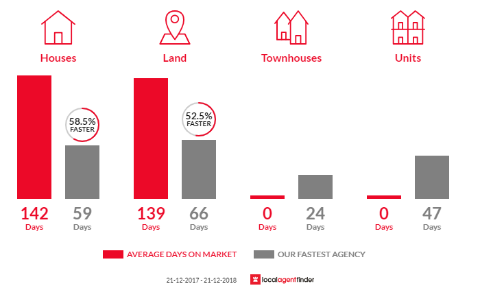 Average time to sell property in Mandurang, VIC 3551