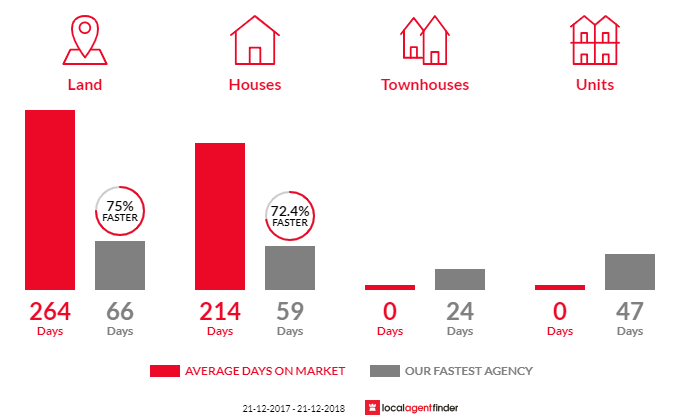 Average time to sell property in Mandurang South, VIC 3551