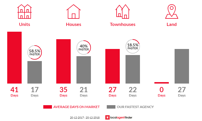 Average time to sell property in Manly, NSW 2095