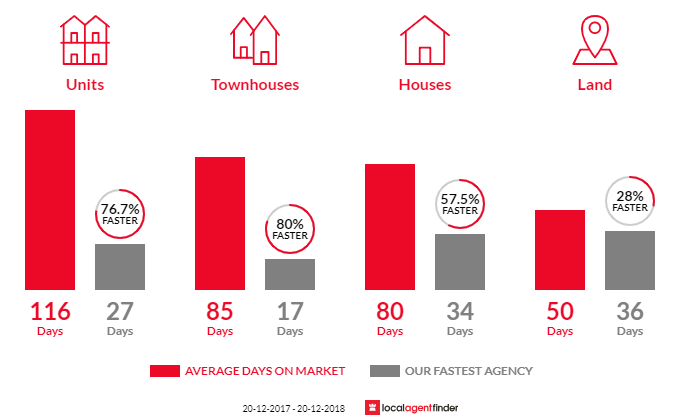 Average time to sell property in Manly, QLD 4179