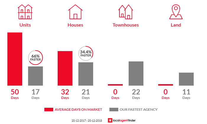 Average time to sell property in Manly Vale, NSW 2093