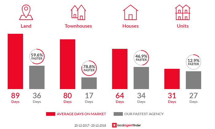 Average time to sell property in Manly West, QLD 4179