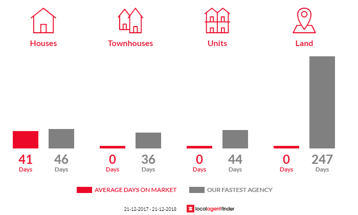 Average time to sell property in Mannibadar, VIC 3360