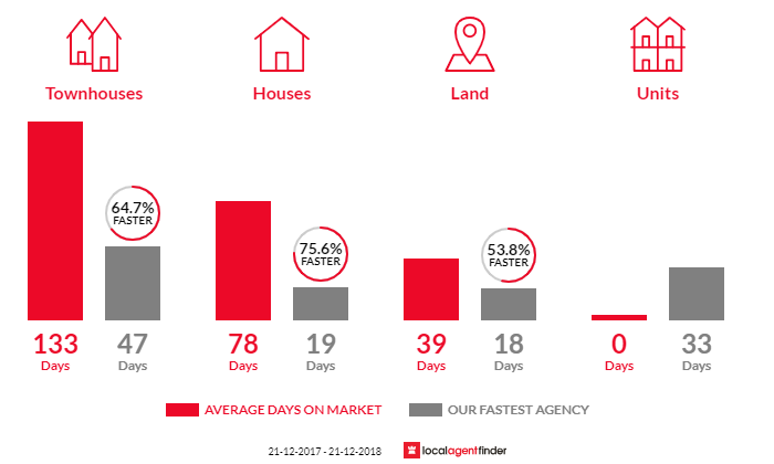 Average time to sell property in Manning, WA 6152