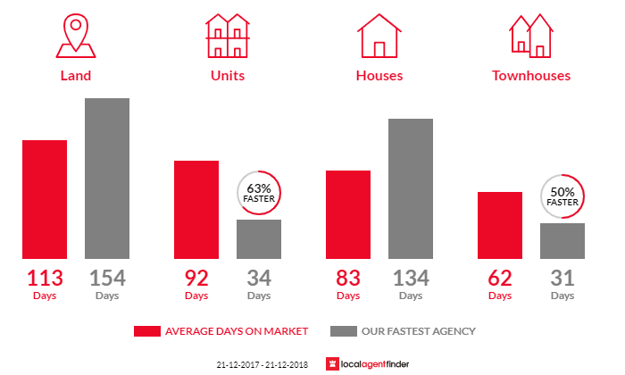 Average time to sell property in Mansfield, VIC 3722