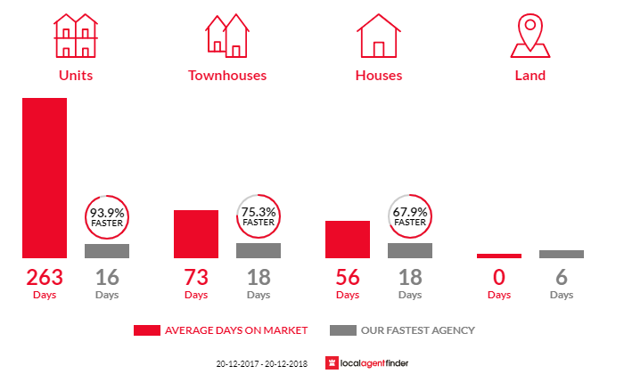 Average time to sell property in Mansfield, QLD 4122