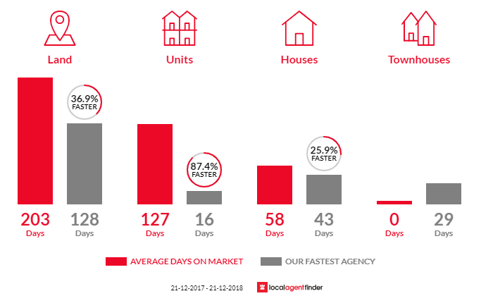 Average time to sell property in Mansfield Park, SA 5012