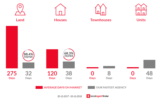 Average time to sell property in Mapleton, QLD 4560