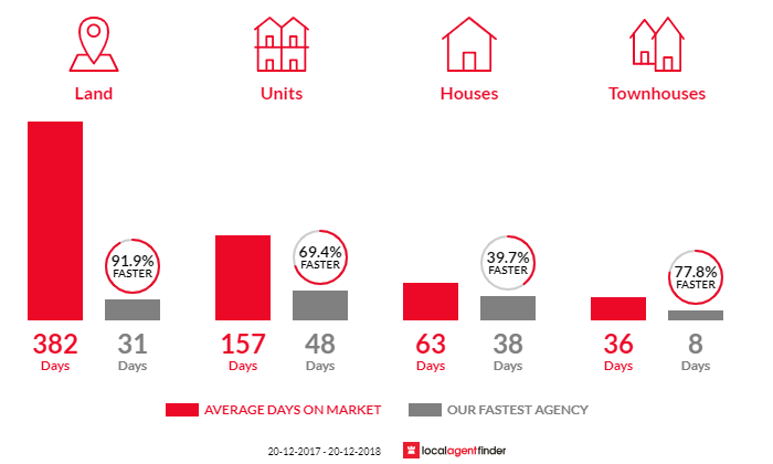 Average time to sell property in Marcoola, QLD 4564