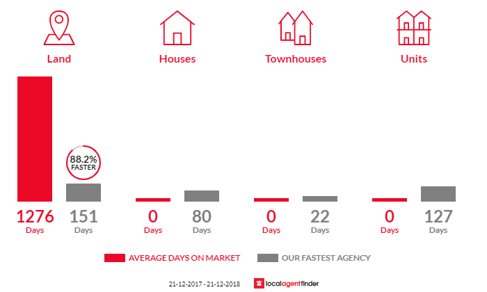 Average time to sell property in Mardan, VIC 3953