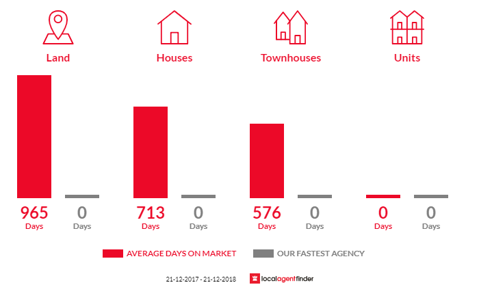 Average time to sell property in Marengo, VIC 3233