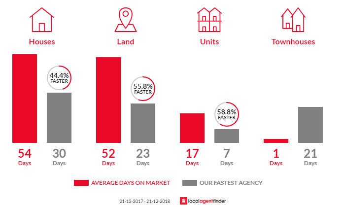 Average time to sell property in Margate, TAS 7054