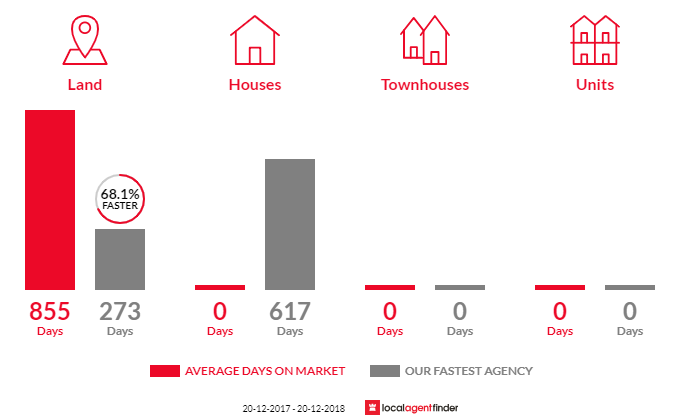 Average time to sell property in Maria Creeks, QLD 4855